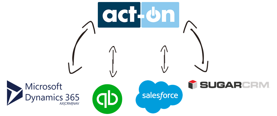 Act-On Integration Services