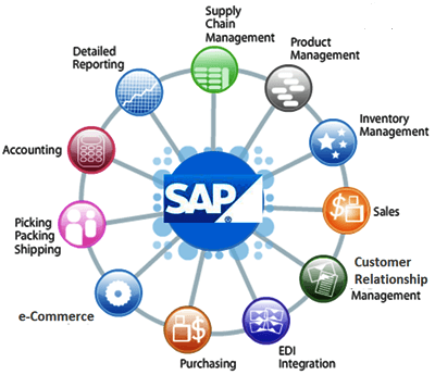 SAP CRM Solution Providers